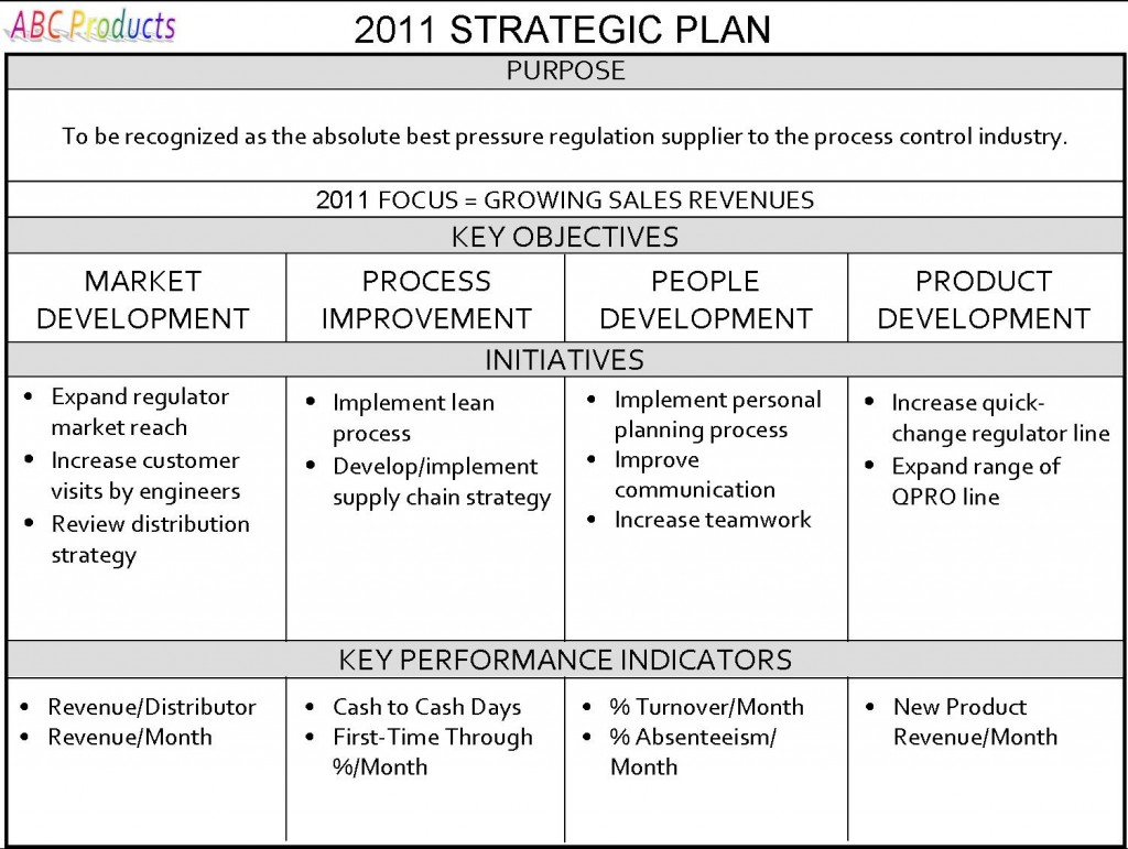 strategic business plan outlines