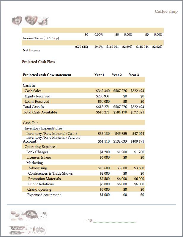 Printable Free Doc Business Plan Template Free Coffee Shop